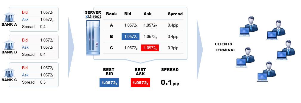 Stp счета на форекс скрипт биткоин удвоителя скачать бесплатно