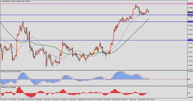 Экономический анализ по даным forex gold forex outlook